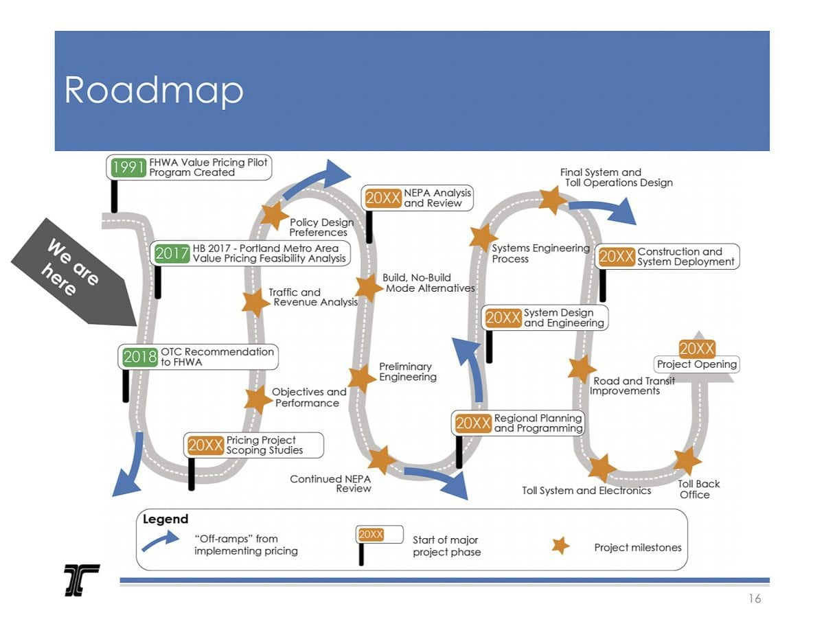 This image in ODOT's presentation illustrates the long road to implementing tolling on Oregon highways. Photo courtesy Oregon Dept of Transportation