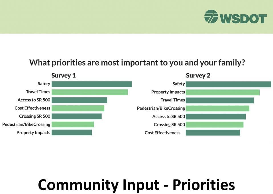 WSDOT conducted two surveys to gauge the main concerns the public had with SR-500. Image courtesy WSDOT