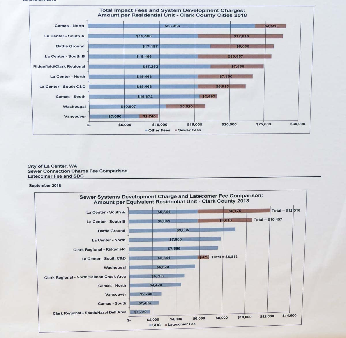 This graph shows how La Center stacks up in terms of cost to develop after a Latecomer Agreement to reimburse the Cowlitz Indian Tribe for a new sewer line. Photo by Chris Brown