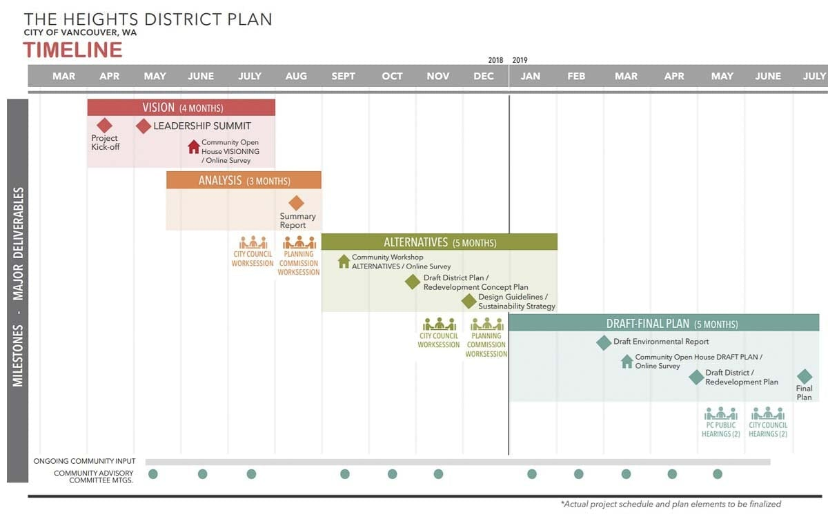 This image shows the timeline for the Tower Mall redevelopment planning for the city of Vancouver. Image courtesy City of Vancouver