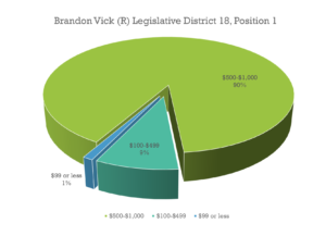 Brandon Vick 2016 Election