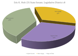 Eric Holt 2016 election