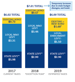 Data from Battle Ground Public Schools show the estimated cost of the bond, as well as the effects of changes in school funding based on state law. Photo courtesy of Battle Ground Public Schools