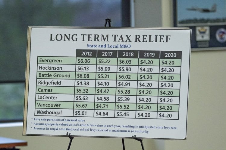 A sign on display at the town hall Saturday in Battle Ground shows current local levy rates and what is set for the coming years. Photo by Mike Schultz