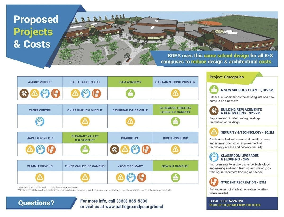 This chart details where money from the $229.4 million BGSD Building Bond would go. Photo courtesy Battle Ground Schools