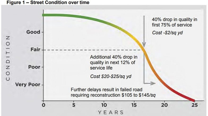 This graph details the exponential added cost of repairing a road if maintenance is deferred. Photo courtesy Capitol Asset & Pavement Services, Inc.
