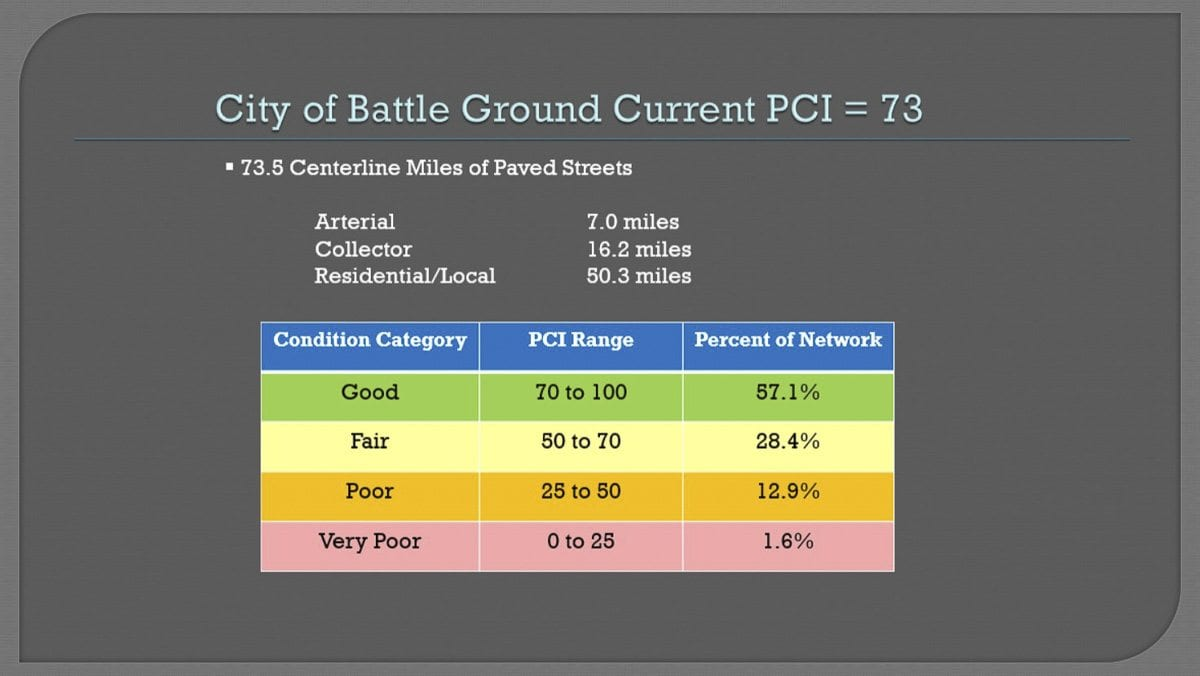 This graphic shows which percentage of Battle Ground streets are considered Good, Fair, or Poor. Photo courtesy Capitol Asset & Pavement Services, Inc.