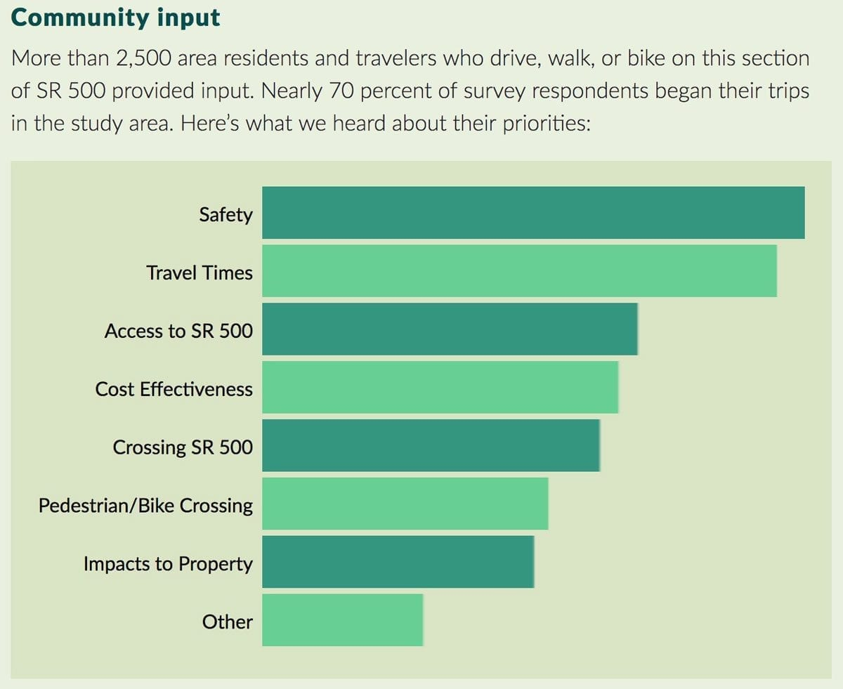 Here are the concerns of those who took a survey about State Route 500. Image provided by WSDOT.