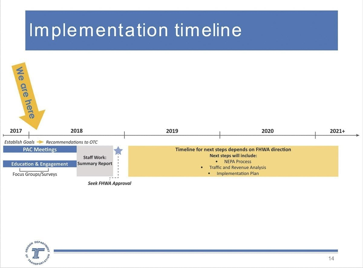 This timeline shows the process for crafting an Oregon tolling proposal for the Federal Highway Administration. Photo courtesy Oregon Department of Transportation