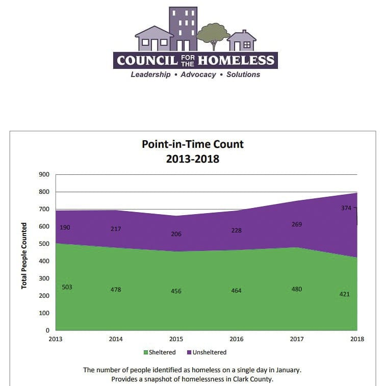 This graph shows the most recent point-in-time count of the homeless population in Clark County. Photo courtesy Council for the Homeless