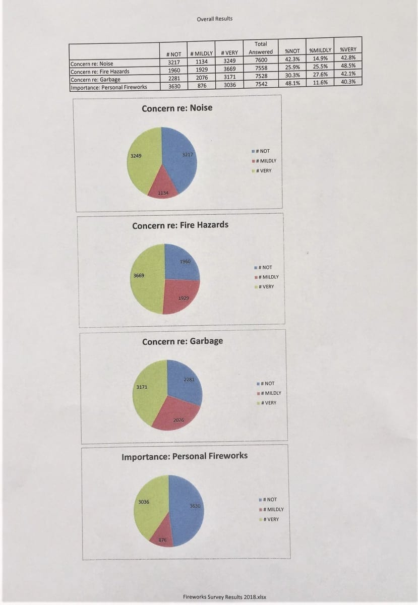 These graphs show the overall results of a survey of citizens focused on fireworks in Clark County.