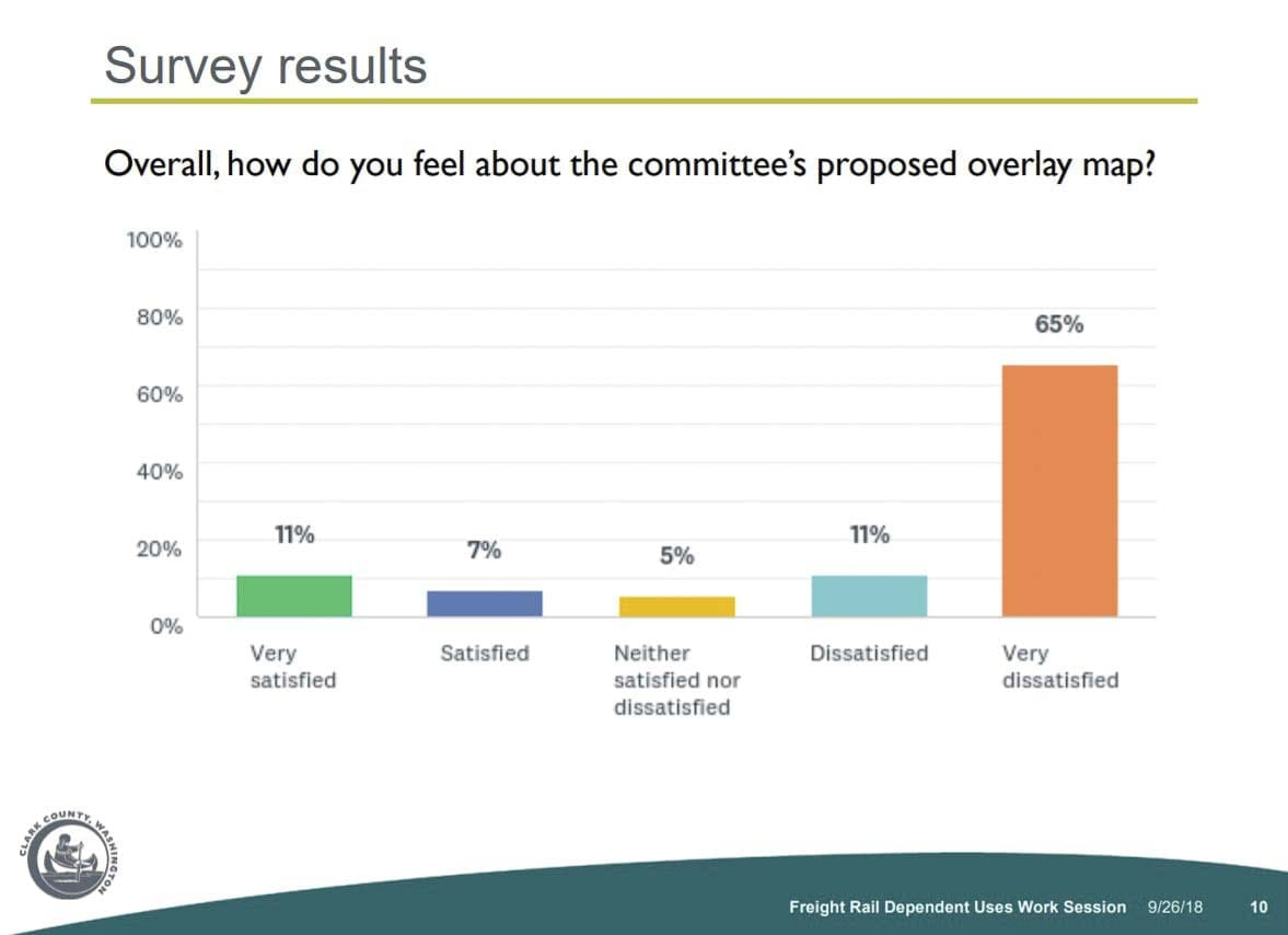 More than 600 residents responded to an online survey about the county's Freight Rail Dependent Use overlay proposal. Image courtesy Clark County Community Planning