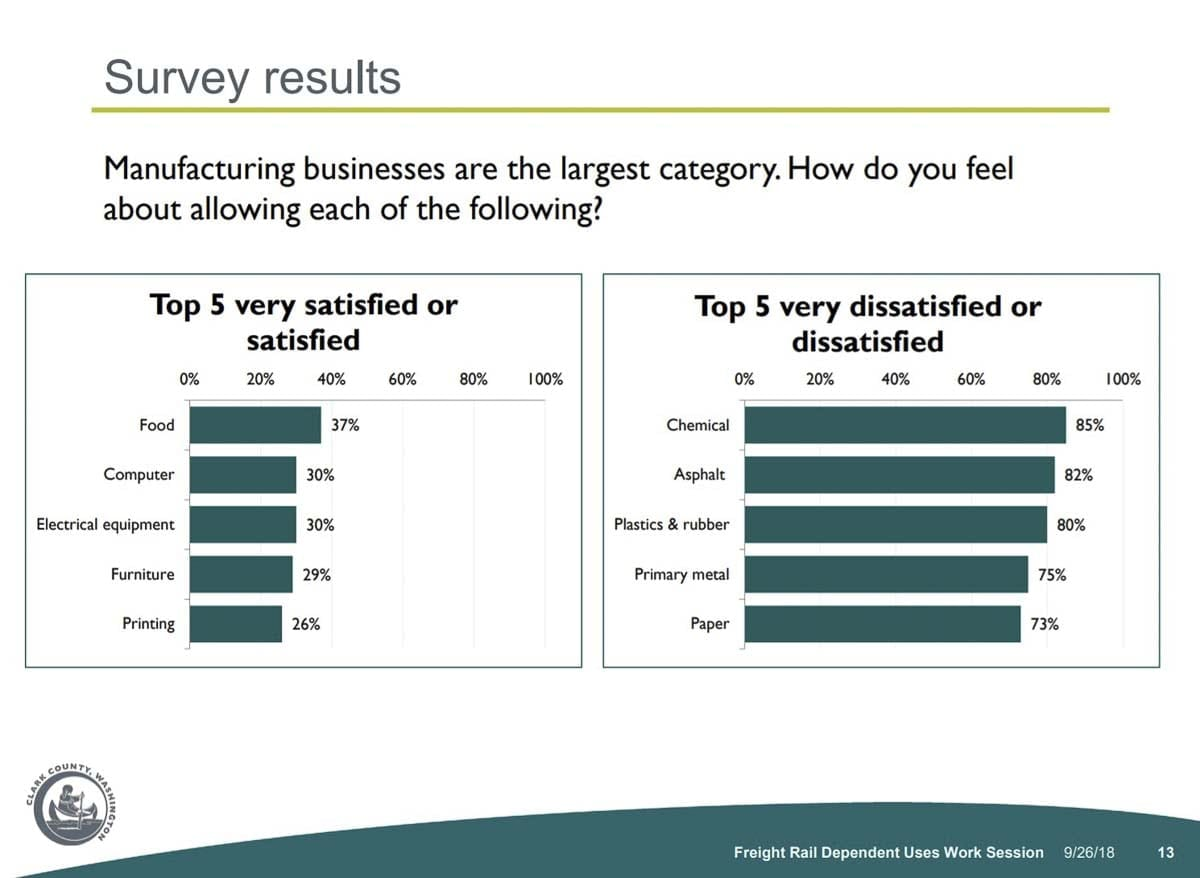 These survey results show which potential uses for the Freight Rail Dependent zoning respondents were most concerned about by residents who responded. Image courtesy Clark County Community Planning