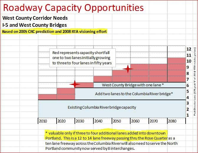 Graphic courtesy of Transportation Architect Kevin Peterson
