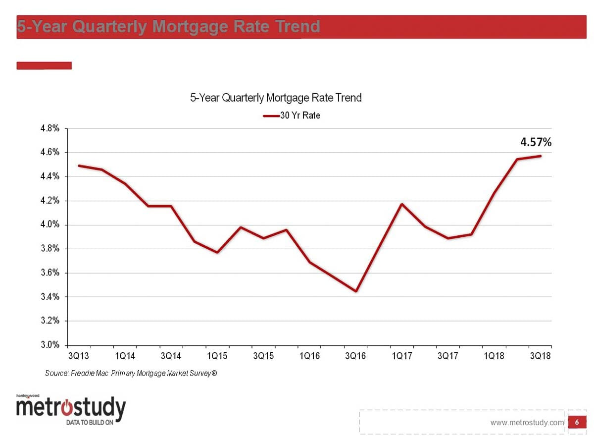Rising mortgage interest rates may be putting downward pressure on home sales. Image courtesy MetroStudy