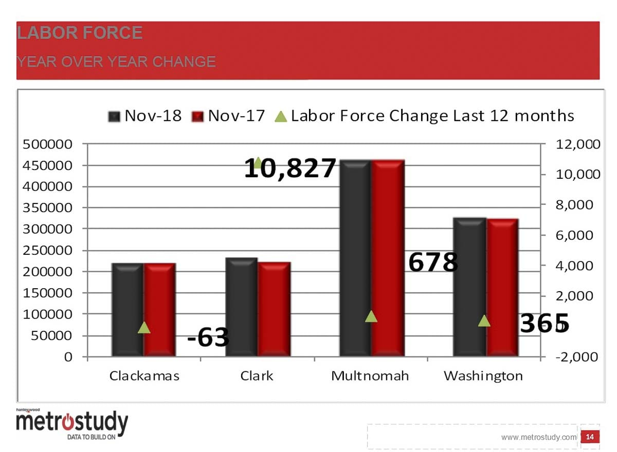 This slide shows regional changes in the labor force, with Clark County far outpacing the rest of the Portland Metro area. Image courtesy MetroStudy