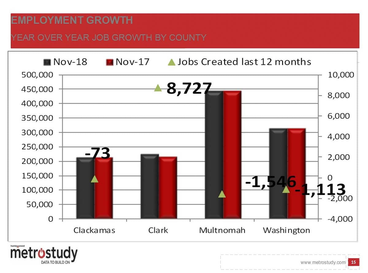 Clark County job creation remains strong, while other Portland Metro areas are seeing a downturn. Image courtesy MetroStudy