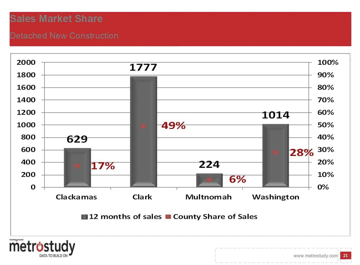 Clark County accounted for 49 percent of new detached home sales in the Portland Metro region over the past 12 months. Image courtesy MetroStudy