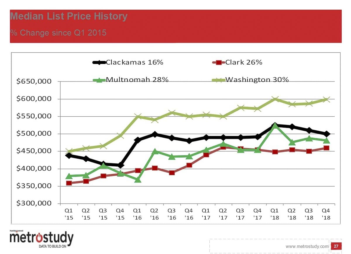 This graph shows the median new home list price over the past 12 months. Image courtesy MetroStudy