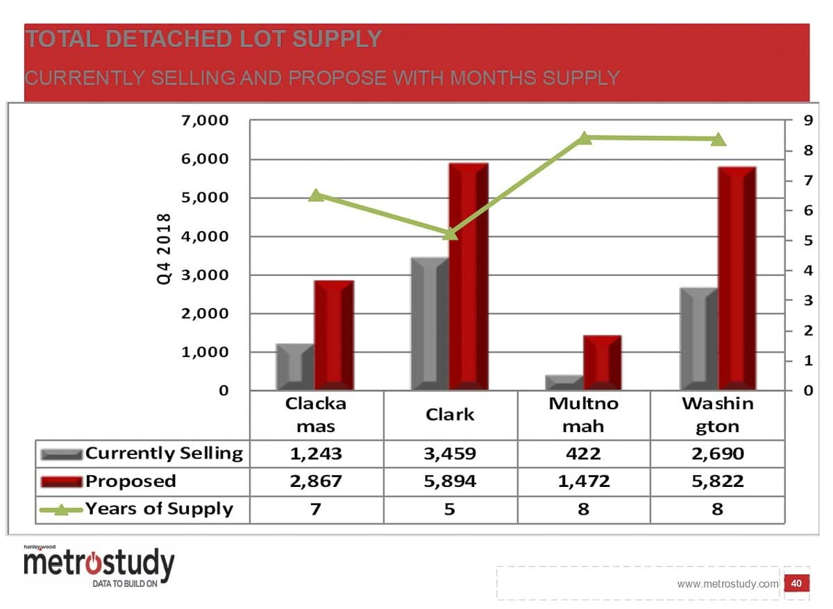 Despite a large number of proposed new detached single-family home lots, Clark County's rapid growth means we have less expected supply. Image courtesy MetroStudy