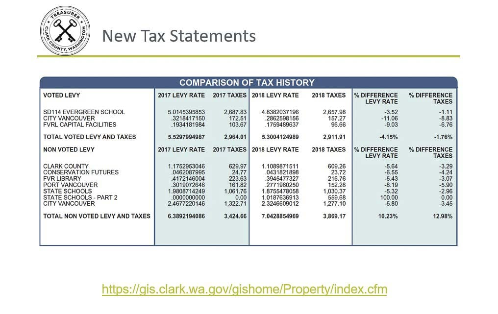 Clark County Homeowners will be able to track tax changes on this year's property tax statement. Image courtesy Clark County Treasurer