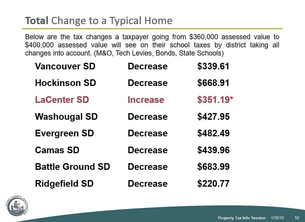 This graphic shows the overall expected property tax bill change on a home worth $400,000 in 2019. Image courtesy Clark County Assessor's Office