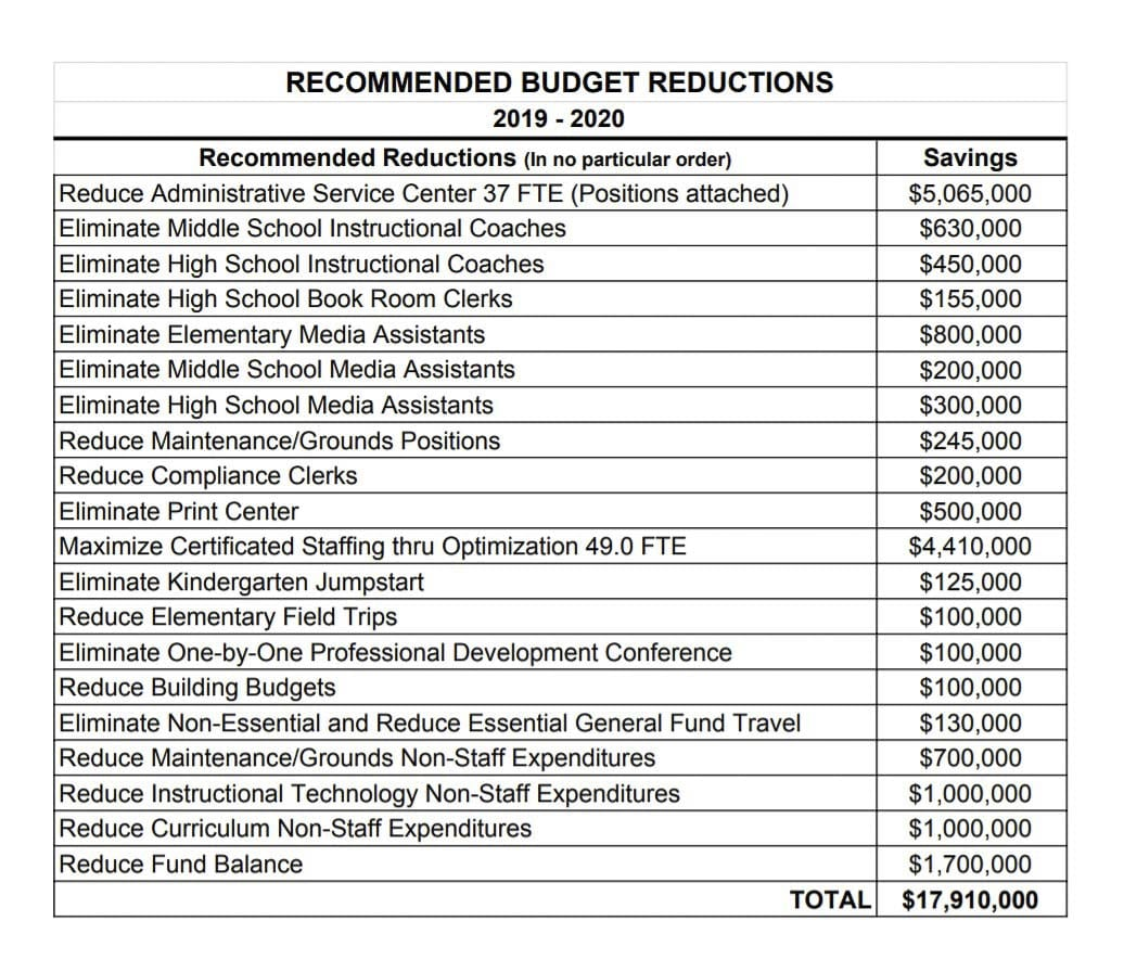 This list shows the recommended budget cuts outlined for the Evergreen School District. Image courtesy Evergreen School District