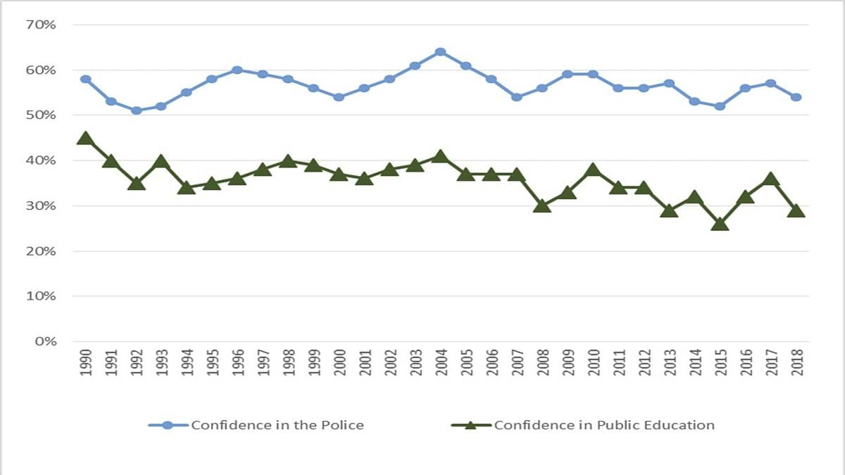 Gallup Poll data published by Dolan Consulting Group