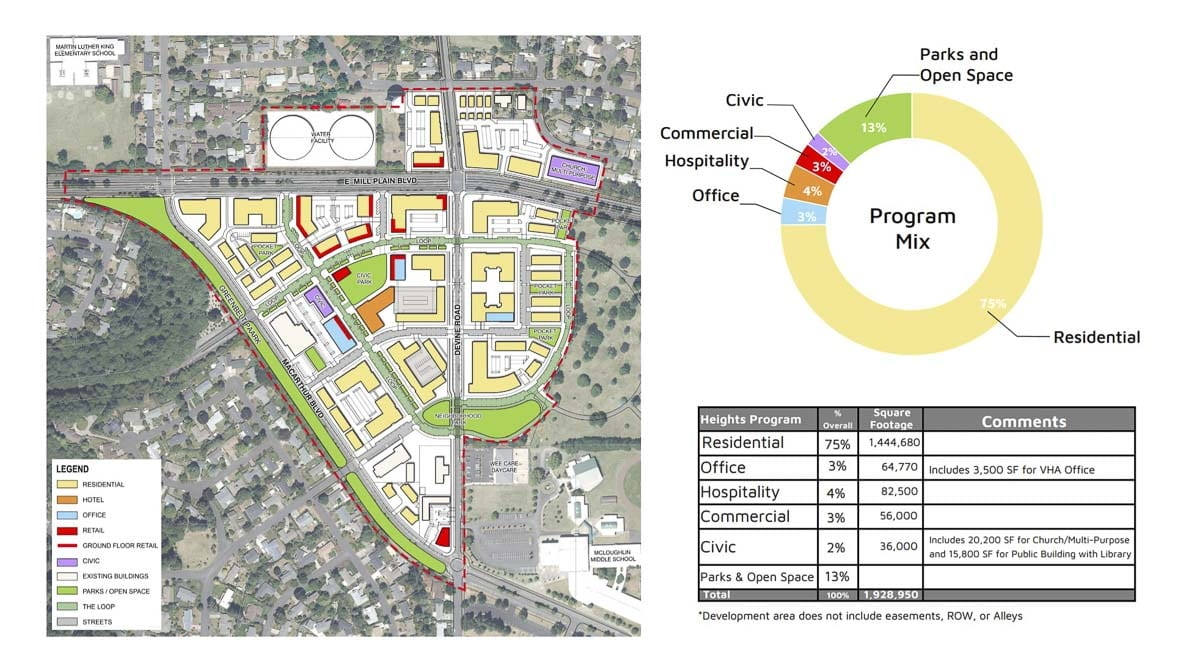 This map shows the proposed mix for retail, commercial, office space, and open space in The Heights District redevelopment area. Image courtesy city of Vancouver
