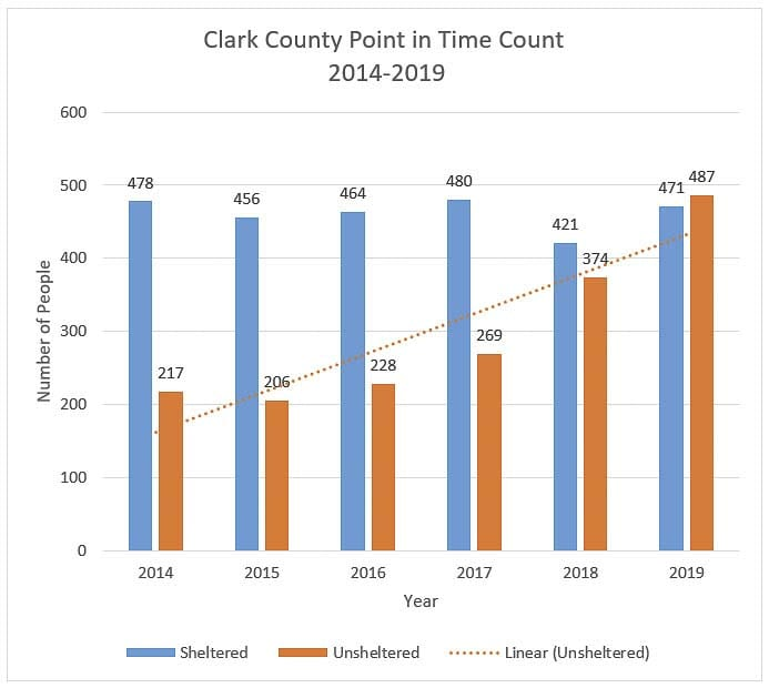 A graph representing the Homeless Point in Time Count in Clark County since 2014. The count has been done annually since 2005. Image courtesy Council for the Homeless