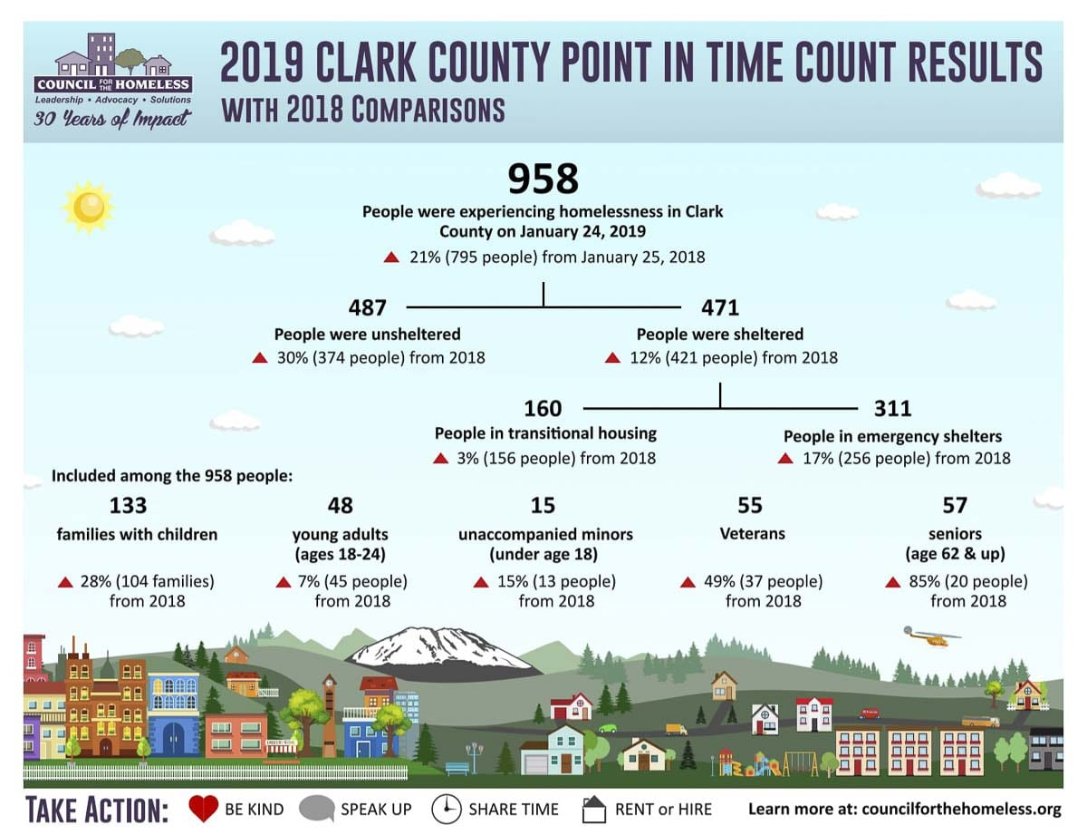 The Homeless Point in Time Count, done Jan. 24, found 958 people homeless in Clark County. Image courtesy Council for the Homeless