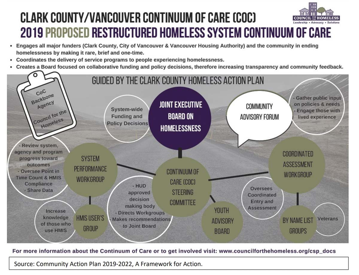 This graphic depicts the proposed Continuum of Care under Council for the Homeless' four-year plan. Image courtesy Council for the Homeless