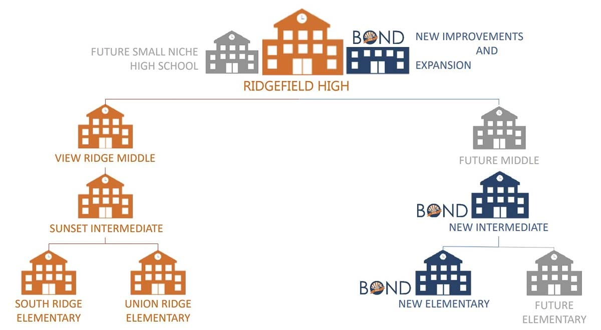 If approved, the 2020 bond would build two new schools, replace the vocational building at Ridgefield High School, and upgrade several playground areas. Image courtesy Ridgefield School District