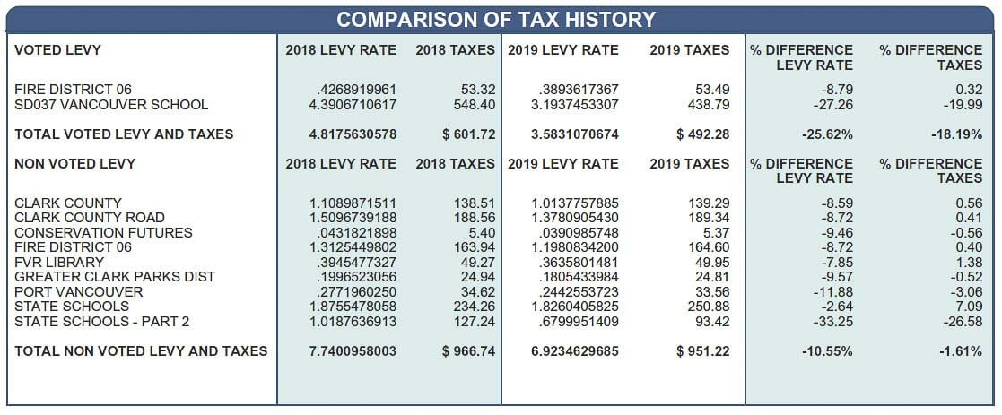 Sample of a tax history comparison that shows tax rates for various districts in Clark County. Image courtesy Clark County Treasurer's Office