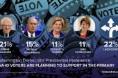 Crosscut/Elway poll shows 22 percent of Democratic voters are still undecided for Washington primary