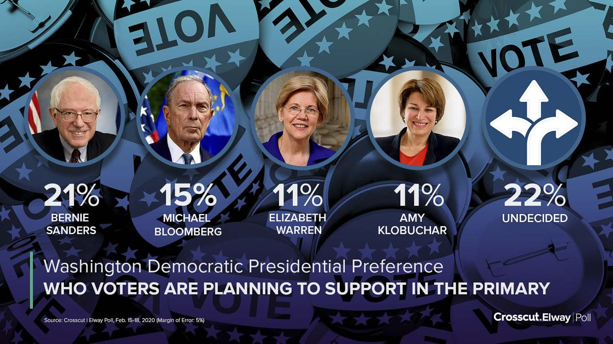 The latest Crosscut/Elway Poll indicated that 22 percent of Democratic voters are still undecided for the March 10 presidential primary.