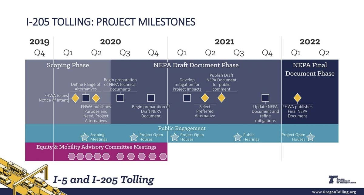 This image shows milestones still ahead for the I-205 tolling project. Image courtesy Oregon Department of Transportation