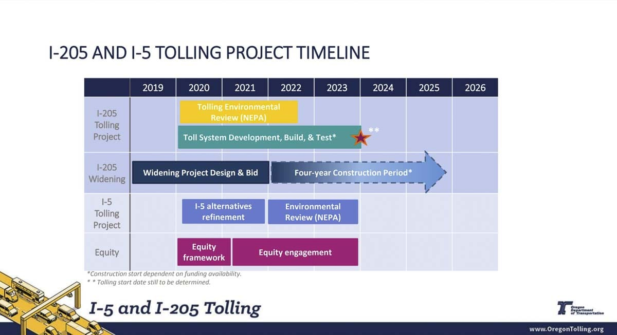 An updated timeline shows tolling on I-205 likely won't happen until 2023 at the earliest. Image courtesy Oregon Department of Transportation