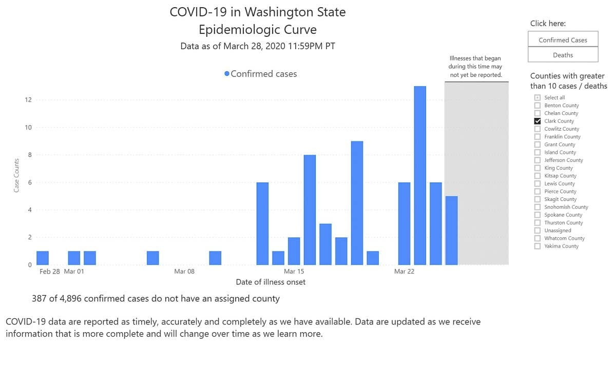 This image shows the epidemiological curve of the COVID-19 outbreak in Clark County, as of Sat., March 28. Image courtesy Washington State Public Health Department