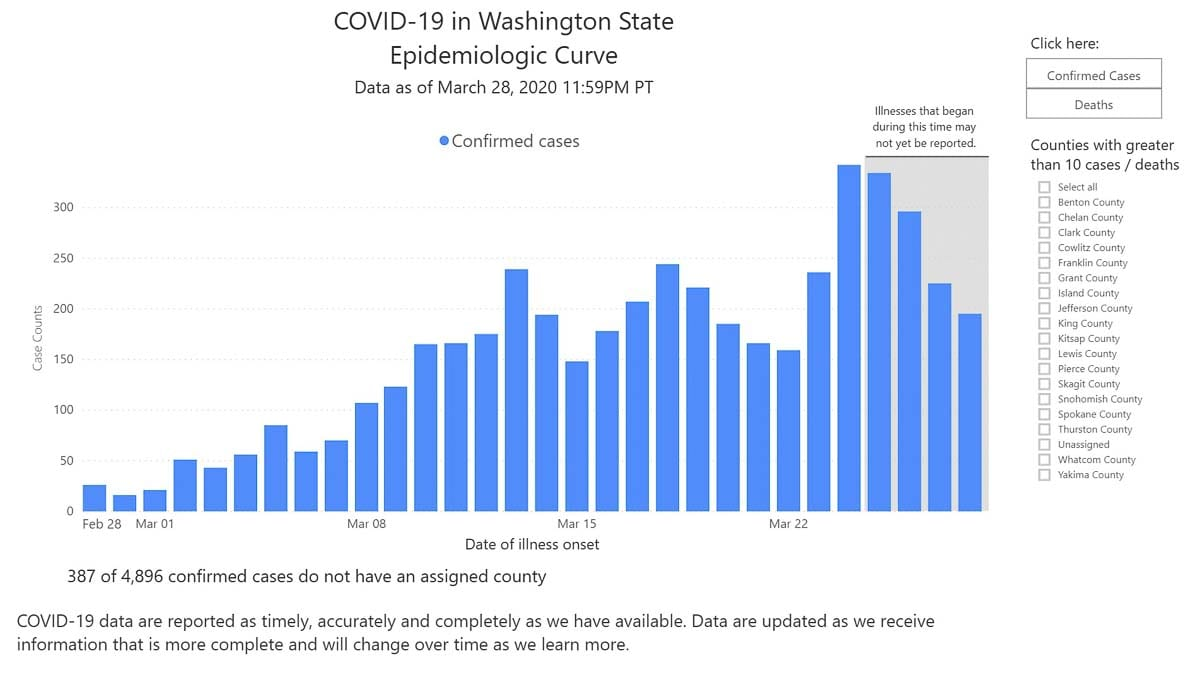 This graph shows the epidemiological curve of the COVID-19 outbreak in Washington state. Image courtesy Washington State Public Health Department