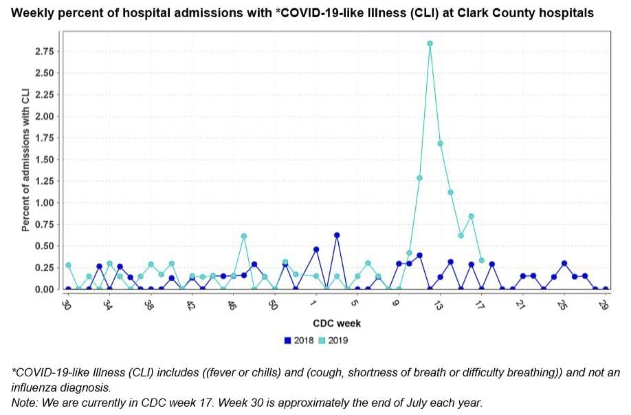 Hospital admissions for Covid-like illnesses dropped to about half a percent this week. Image courtesy Clark County Public Health