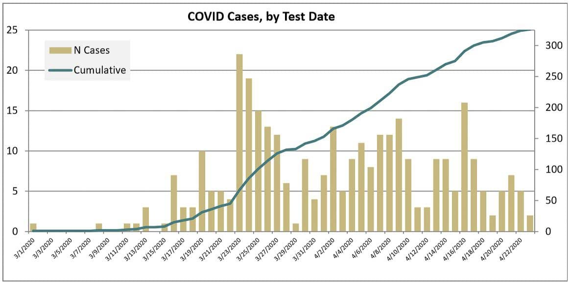 Clark County cases of COVID-19 appear to be on the decline according to this graph. Image courtesy Clark County Public Health