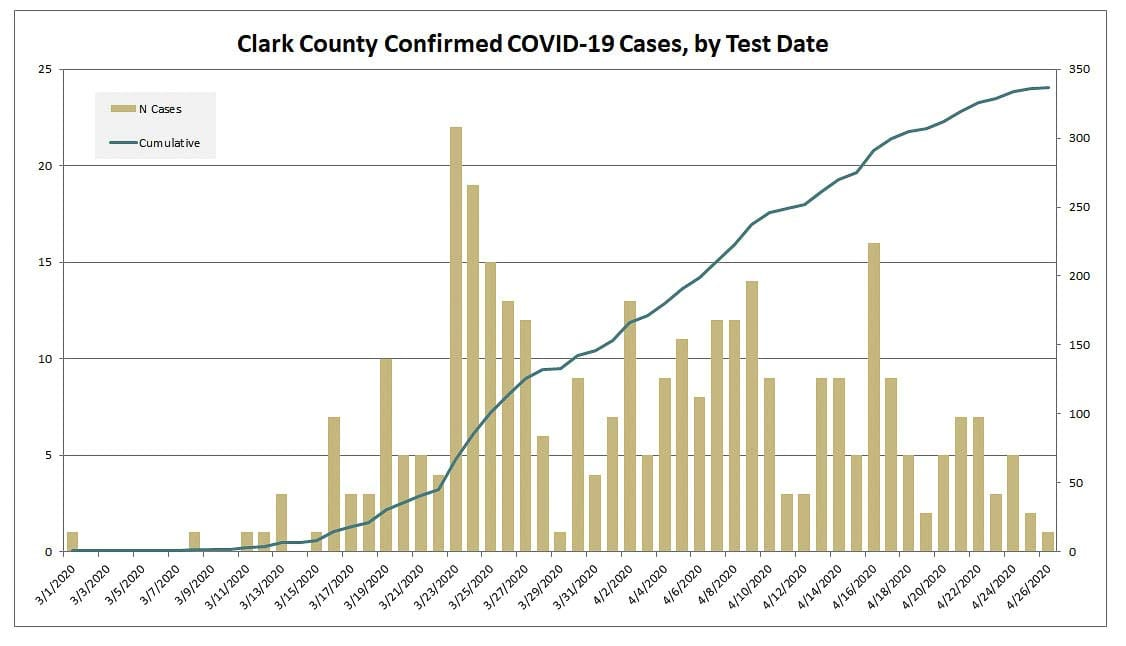 This graph shows the epidemiological curve of the COVID-19 outbreak in Clark County. Image courtesy Clark County Public Health