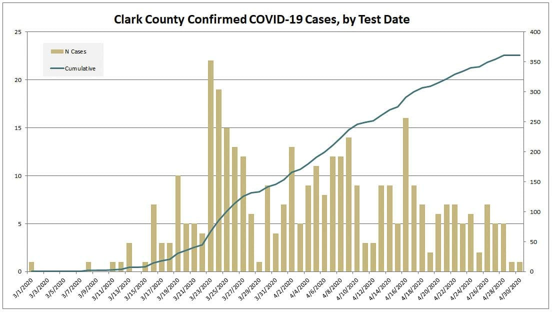 This graph shows the number of new COVID-19 cases for Clark County. Image courtesy Clark County Public Health