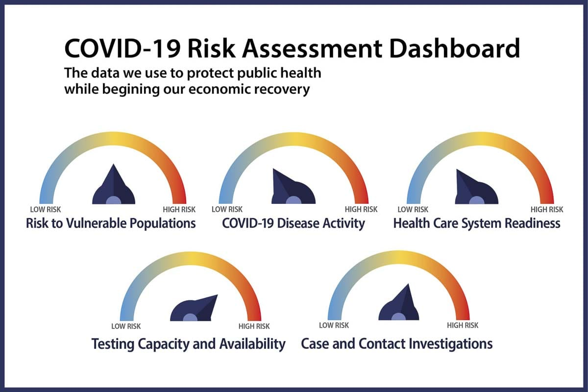 This graphic shows the five areas the state is looking at to judge whether we can move to the next phase of reopening. Photo courtesy Washington Department of Public Health