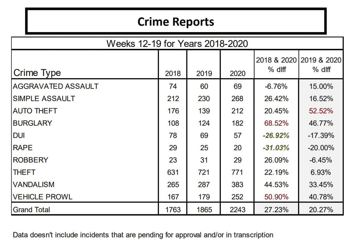 This graph shows crime trends over the past seven weeks, compared against the previous two years. Image courtesy Vancouver Police Department