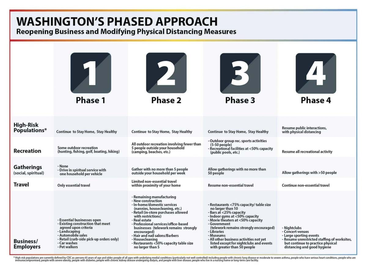 Gov. Jay Inslee announced a four-phase approach to opening Washington up, with a minimum of three weeks between phases. Image courtesy WA Gov. Jay Inslee