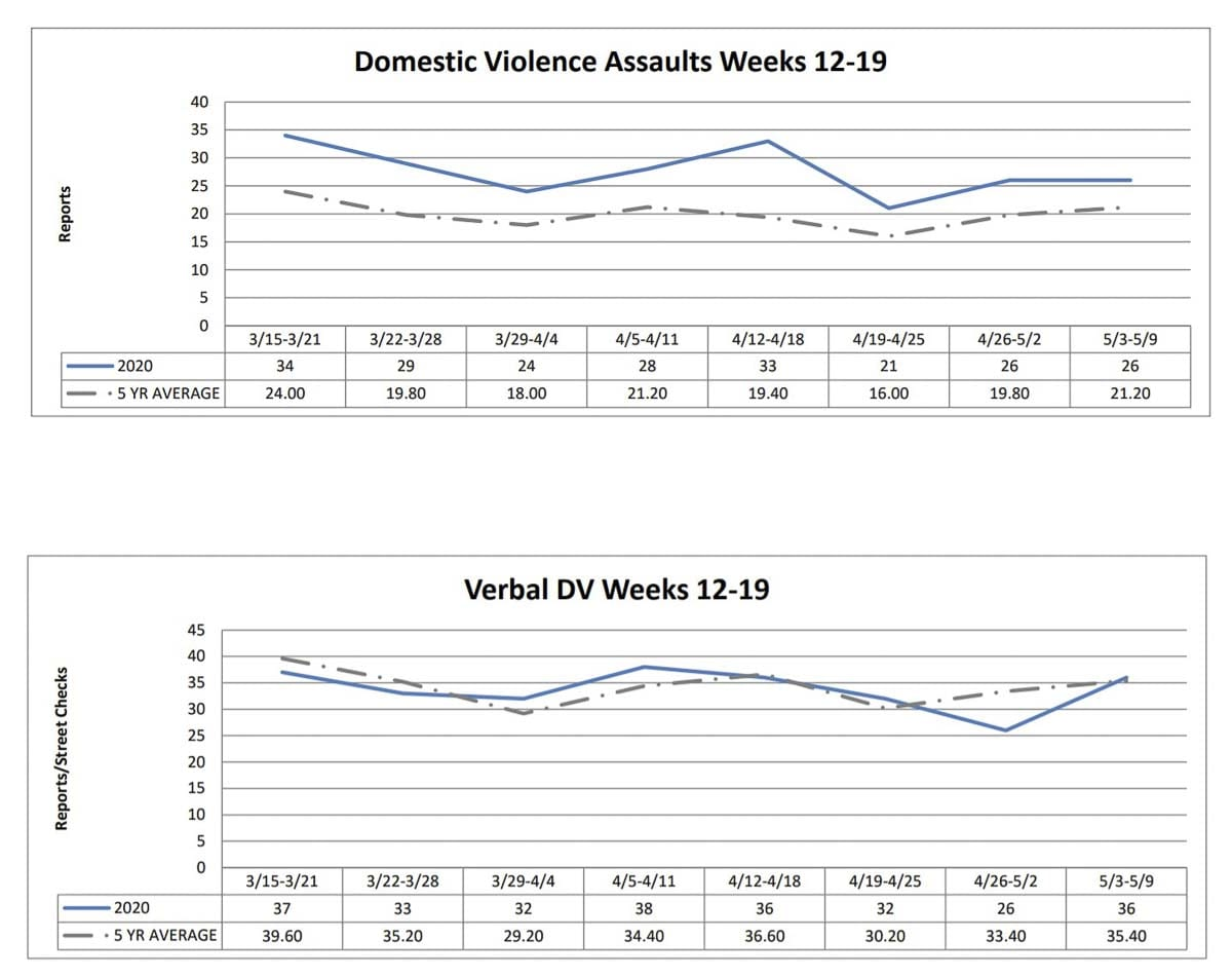 A graph showing domestic violence reports over the past seven weeks as compared to the five-year average. Image courtesy Vancouver Police Department