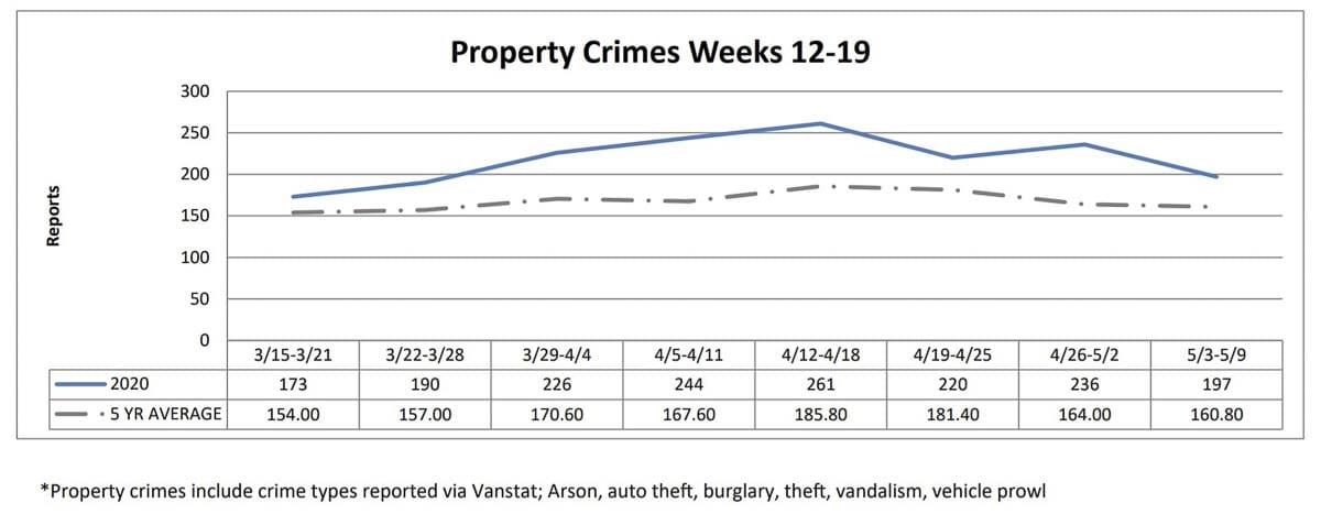 A graph showing property crimes trends this year, compared against the five-year average. Image courtesy Vancouver Police Department