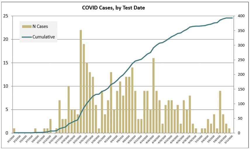This graph demonstrates the epidemiological curve of the COVID-19 outbreak in Clark County. Image courtesy Clark County Public Health